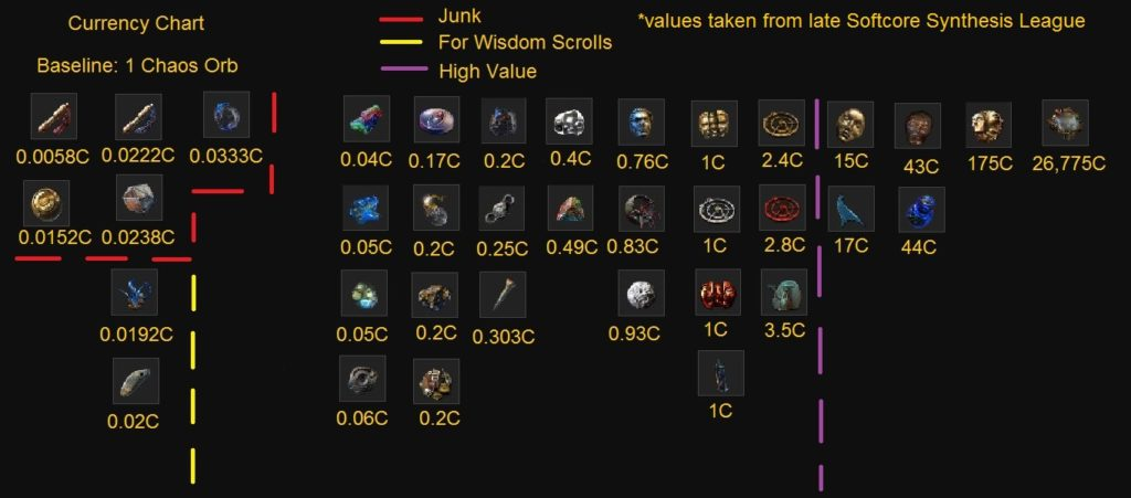 path of exile tips and tricks currency value chart