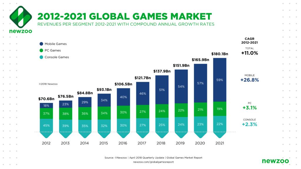 Global Games Market Profits 2012-2021
